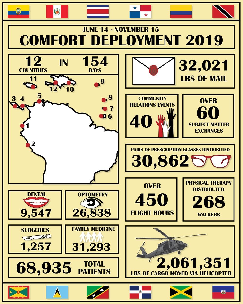 Comfort Deployment 2019