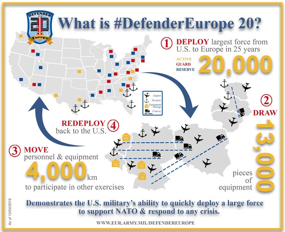 DEFENDER-Europe 20 Infographic