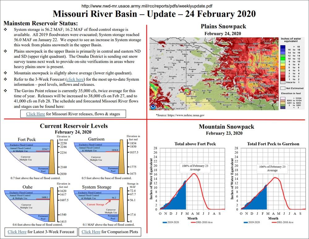Missouri River Basin Update Feb. 24, 2020
