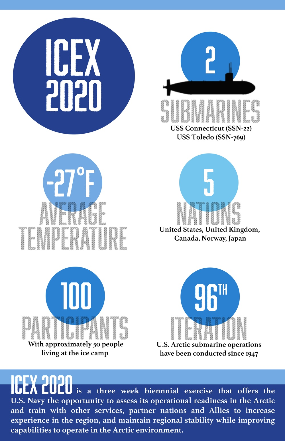 U.S. Navy Kicks Off ICEX 2020