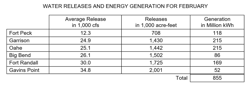 WATER RELEASES AND ENERGY GENERATION FOR FEBRUARY