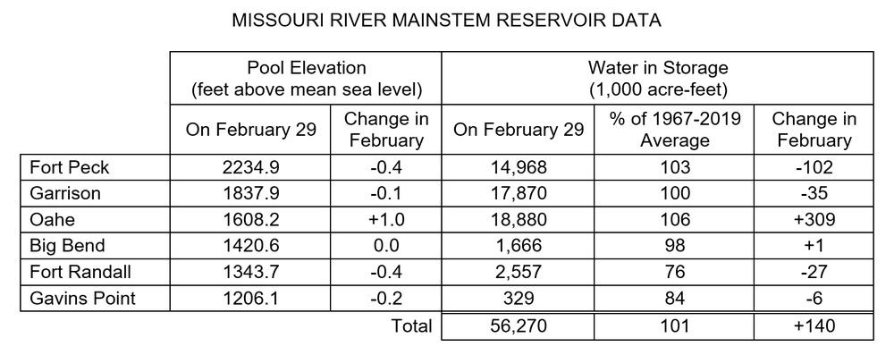 MISSOURI RIVER MAINSTEM RESERVOIR DATA