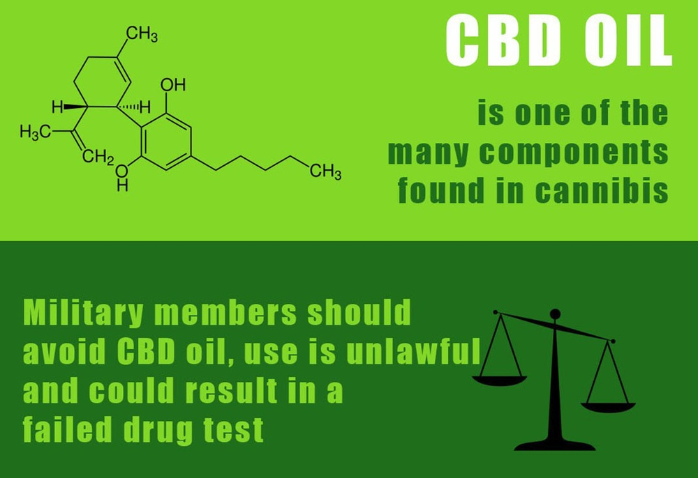 DOD prohibits use of CBD products